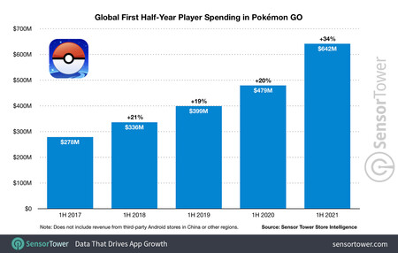 Global First Half Year Player Spending In Pokemon Go 2021